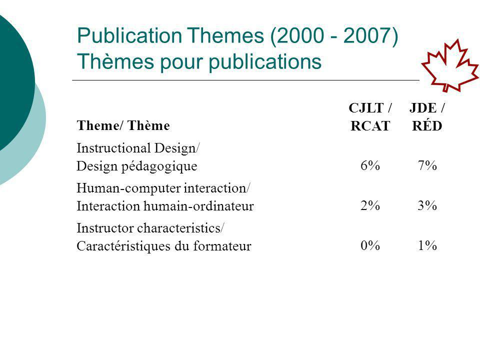 Publication Themes (2000 - 2007) Thèmes pour publications Theme/ Thème CJLT / RCAT JDE / RÉD Integration of technology/ Intégration de la technologie 10%3% Interactivity-Interaction/ Interaction-Interactivité 0%7% Knowledge Management/ Gestion des connaissances 1%0%