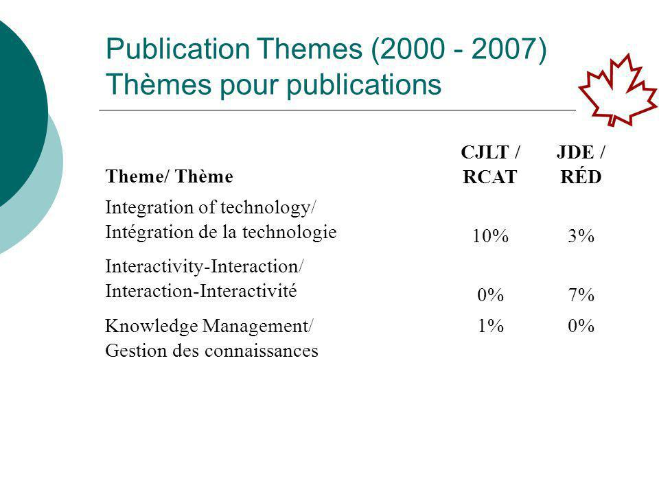 Publication Themes (2000 - 2007) Thèmes pour publications Theme/ Thème CJLT / RCAT JDE / RÉD Integration of technology/ Intégration de la technologie 10%3% Interactivity-Interaction/ Interaction-Interactivité 0%7% Knowledge Management/ Gestion des connaissances 1%0%