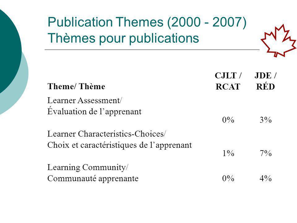 Publication Themes (2000 - 2007) Thèmes pour publications Theme/ Thème CJLT / RCAT JDE / RÉD Learner Assessment/ Évaluation de l'apprenant 0%3% Learner Characteristics-Choices/ Choix et caractéristiques de l'apprenant 1%7% Learning Community/ Communauté apprenante0%4%