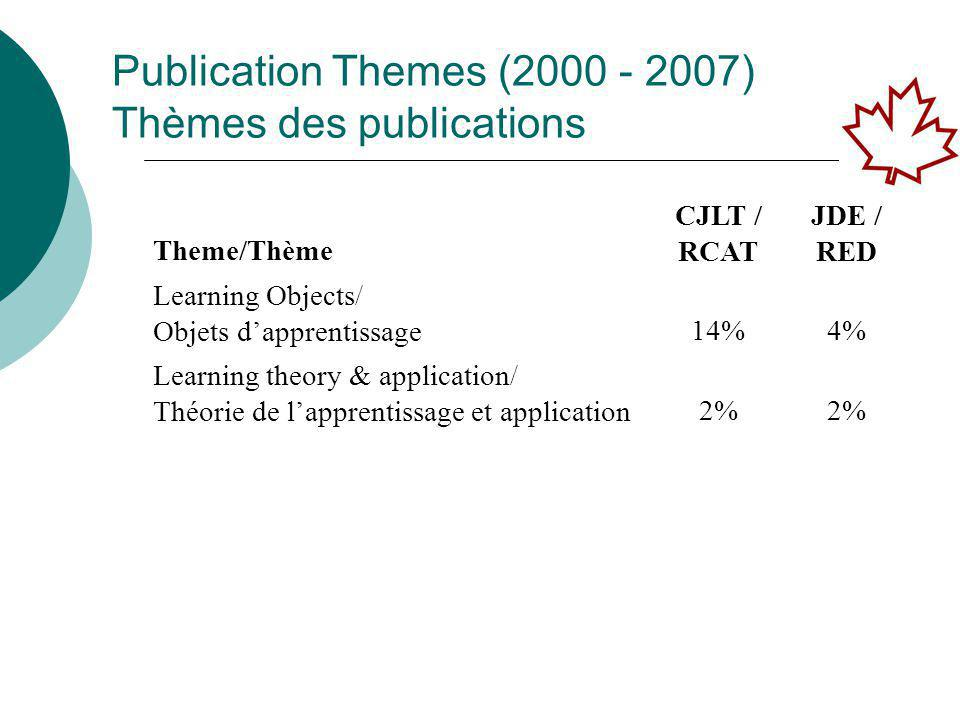 Publication Themes (2000 - 2007) Thèmes des publications Theme/Thème CJLT / RCAT JDE / RED Learning Objects/ Objets d'apprentissage 14%4% Learning theory & application/ Théorie de l'apprentissage et application 2%