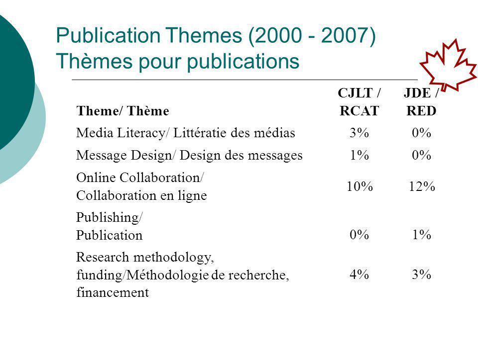 Open Discussion: Online or Print?/ Discussion ouverte : en ligne ou imprimé.