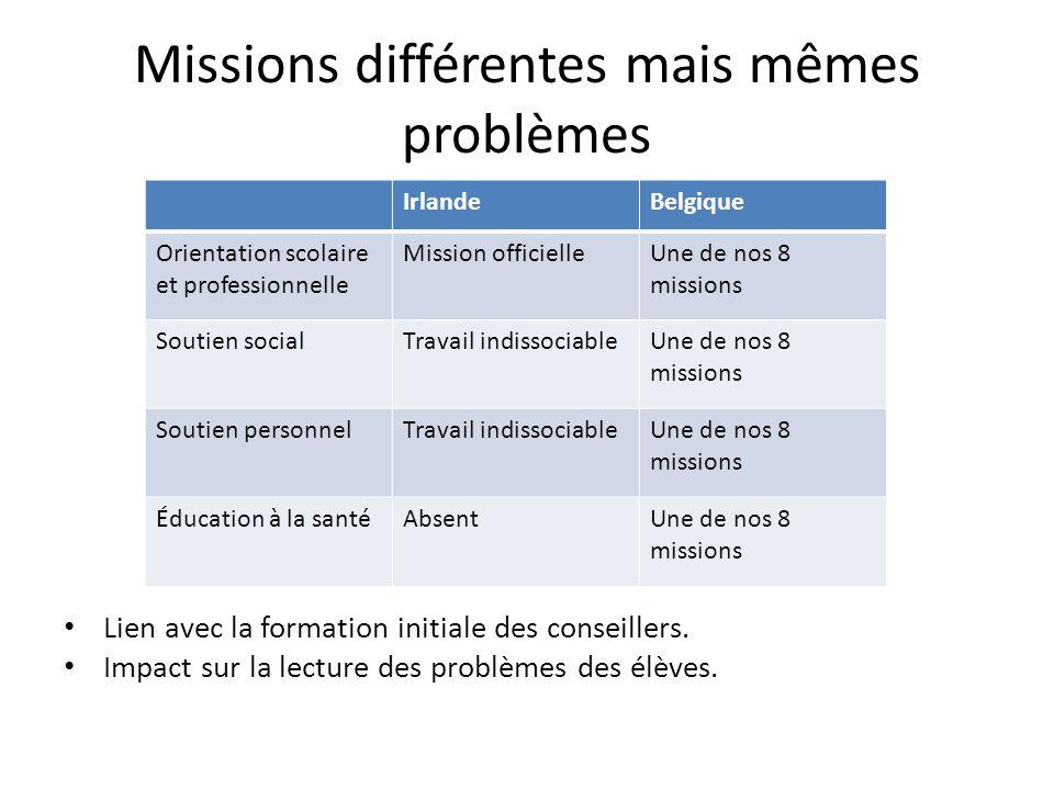 Missions différentes mais mêmes problèmes Lien avec la formation initiale des conseillers. Impact sur la lecture des problèmes des élèves. IrlandeBelg