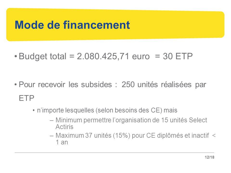 12/18 Mode de financement Budget total = 2.080.425,71 euro = 30 ETP Pour recevoir les subsides : 250 unités réalisées par ETP n'importe lesquelles (selon besoins des CE) mais –Minimum permettre l'organisation de 15 unités Select Actiris –Maximum 37 unités (15%) pour CE diplômés et inactif < 1 an
