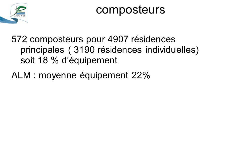 composteurs 572 composteurs pour 4907 résidences principales ( 3190 résidences individuelles) soit 18 % d'équipement ALM : moyenne équipement 22%