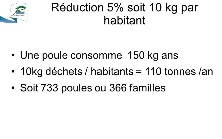 Une poule consomme 150 kg ans 10kg déchets / habitants = 110 tonnes /an Soit 733 poules ou 366 familles Réduction 5% soit 10 kg par habitant