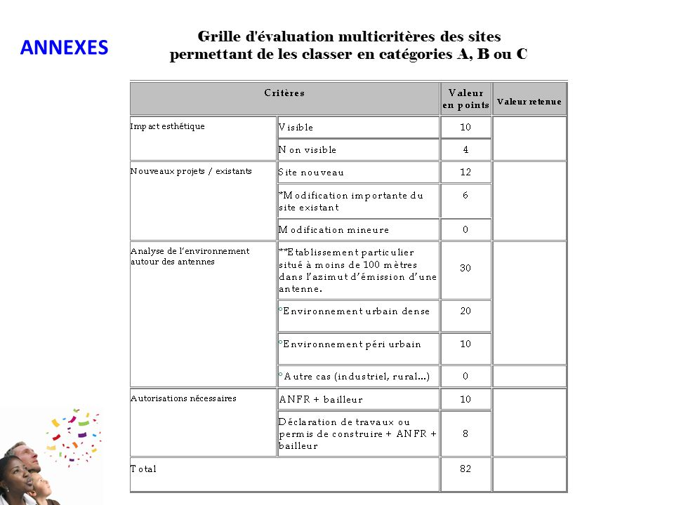 Grille d'évaluation multicritères des sites permettant de les classer en catégories A, B ou C ANNEXES