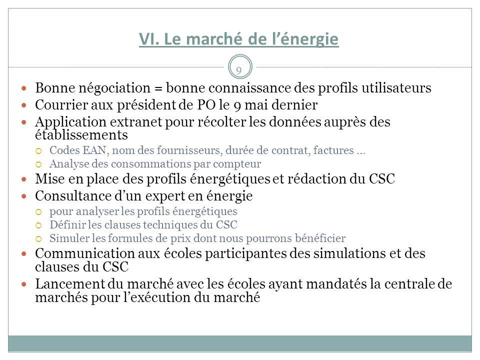 VI. Le marché de l'énergie 9 Bonne négociation = bonne connaissance des profils utilisateurs Courrier aux président de PO le 9 mai dernier Application