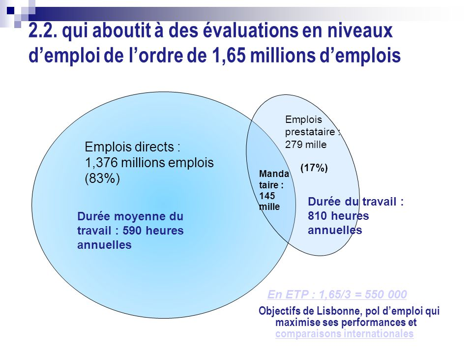 Emplois directs : 1,376 millions emplois (83%) 2.2.