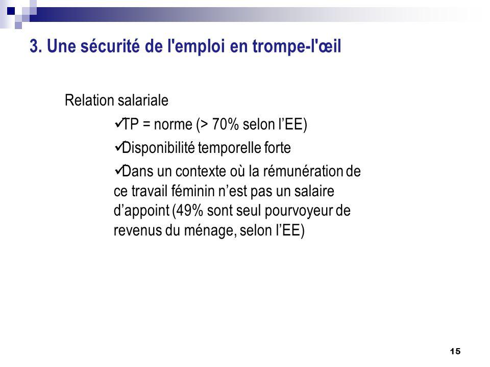 3. Une sécurité de l'emploi en trompe-l'œil Relation salariale TP = norme (> 70% selon l'EE) Disponibilité temporelle forte Dans un contexte où la rém