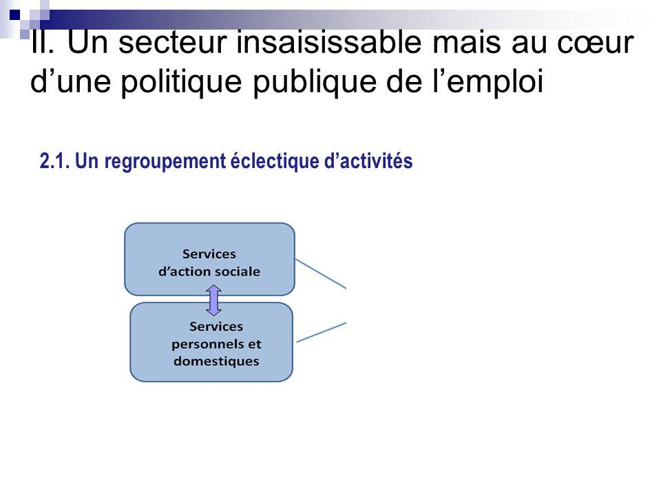 II. Un secteur insaisissable mais au cœur d'une politique publique de l'emploi 2.1. Un regroupement éclectique d'activités