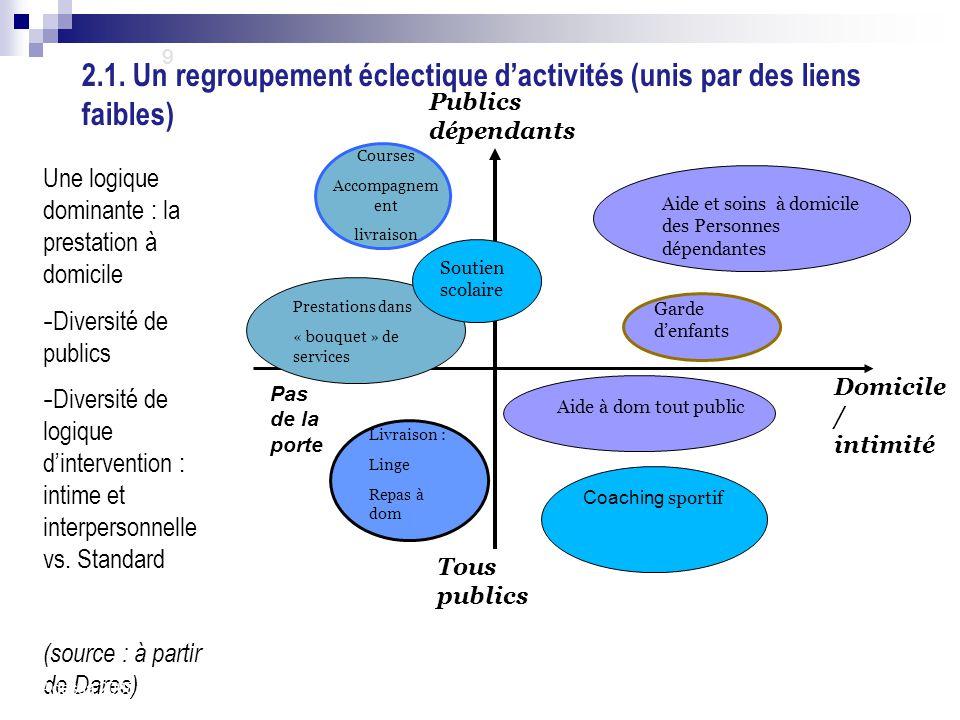 Une logique dominante : la prestation à domicile - Diversité de publics - Diversité de logique d'intervention : intime et interpersonnelle vs. Standar