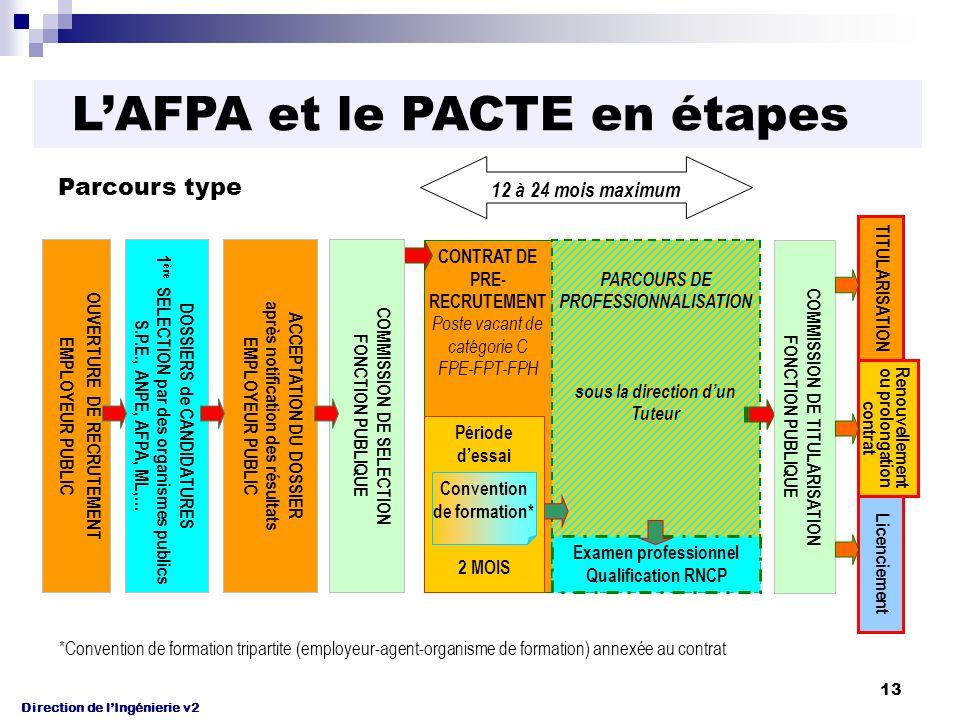 Direction de l'Ingénierie v2 13 CONTRAT DE PRE- RECRUTEMENT Poste vacant de catégorie C FPE-FPT-FPH PARCOURS DE PROFESSIONNALISATION sous la direction