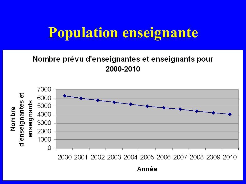 Population enseignante