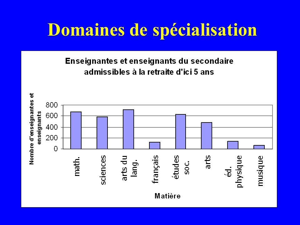 Domaines de spécialisation
