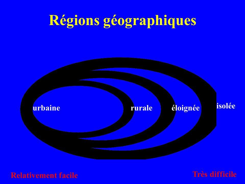 Régions géographiques urbaineruraleéloignée isolée Relativement facile Très difficile