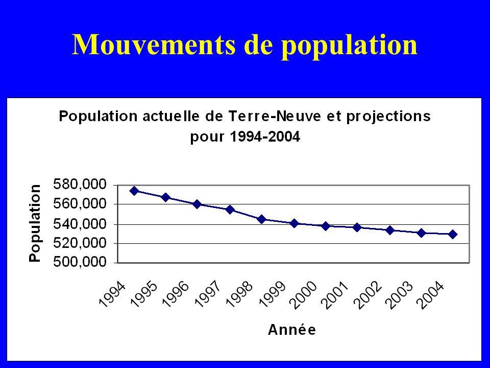 Mouvements de population