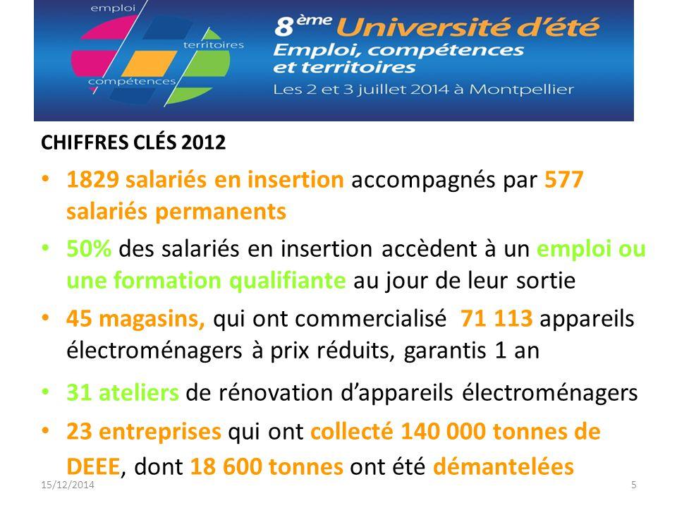 CHIFFRES CLÉS 2012 1829 salariés en insertion accompagnés par 577 salariés permanents 50% des salariés en insertion accèdent à un emploi ou une format