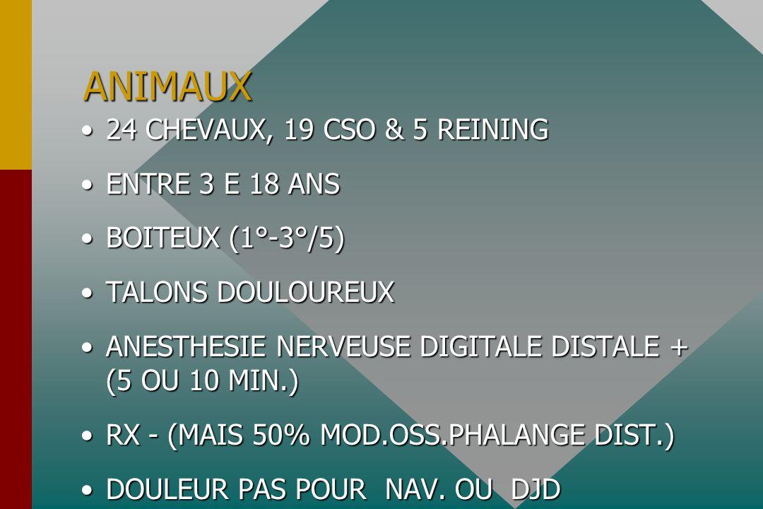 ANIMAUX 24 CHEVAUX, 19 CSO & 5 REINING24 CHEVAUX, 19 CSO & 5 REINING ENTRE 3 E 18 ANSENTRE 3 E 18 ANS BOITEUX (1°-3°/5)BOITEUX (1°-3°/5) TALONS DOULOUREUXTALONS DOULOUREUX ANESTHESIE NERVEUSE DIGITALE DISTALE + (5 OU 10 MIN.)ANESTHESIE NERVEUSE DIGITALE DISTALE + (5 OU 10 MIN.) RX - (MAIS 50% MOD.OSS.PHALANGE DIST.)RX - (MAIS 50% MOD.OSS.PHALANGE DIST.) DOULEUR PAS POUR NAV.