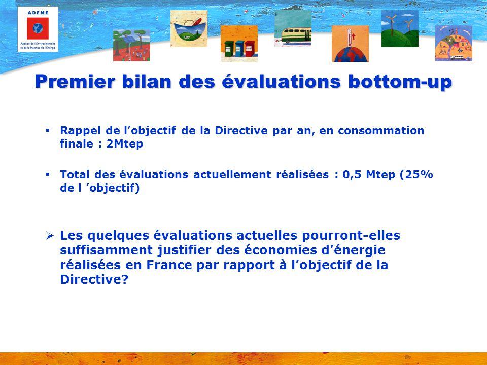 Premier bilan des évaluations bottom-up  Rappel de l'objectif de la Directive par an, en consommation finale : 2Mtep  Total des évaluations actuellement réalisées : 0,5 Mtep (25% de l 'objectif)  Les quelques évaluations actuelles pourront-elles suffisamment justifier des économies d'énergie réalisées en France par rapport à l'objectif de la Directive