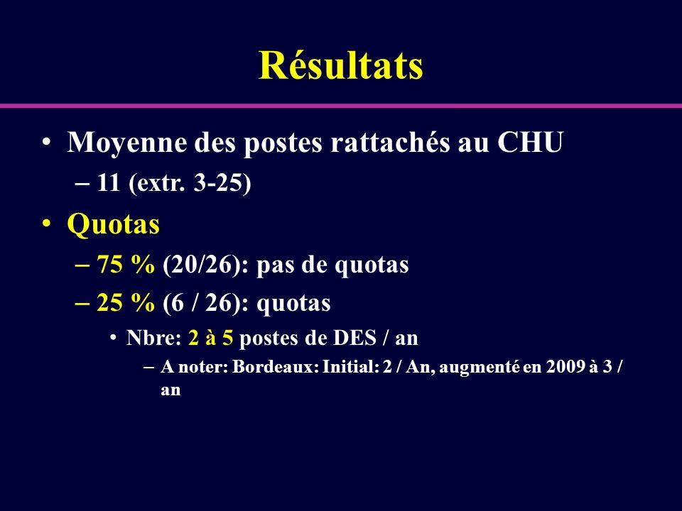 Résultats Moyenne des postes rattachés au CHU – 11 (extr. 3-25) Quotas – 75 % (20/26): pas de quotas – 25 % (6 / 26): quotas Nbre: 2 à 5 postes de DES