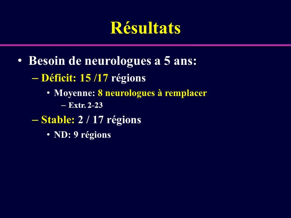 Résultats Besoin de neurologues a 5 ans: – Déficit: 15 /17 régions Moyenne: 8 neurologues à remplacer – Extr. 2-23 – Stable: 2 / 17 régions ND: 9 régi