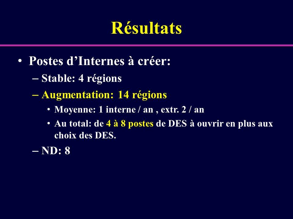 Résultats Postes d'Internes à créer: – Stable: 4 régions – Augmentation: 14 régions Moyenne: 1 interne / an, extr. 2 / an Au total: de 4 à 8 postes de