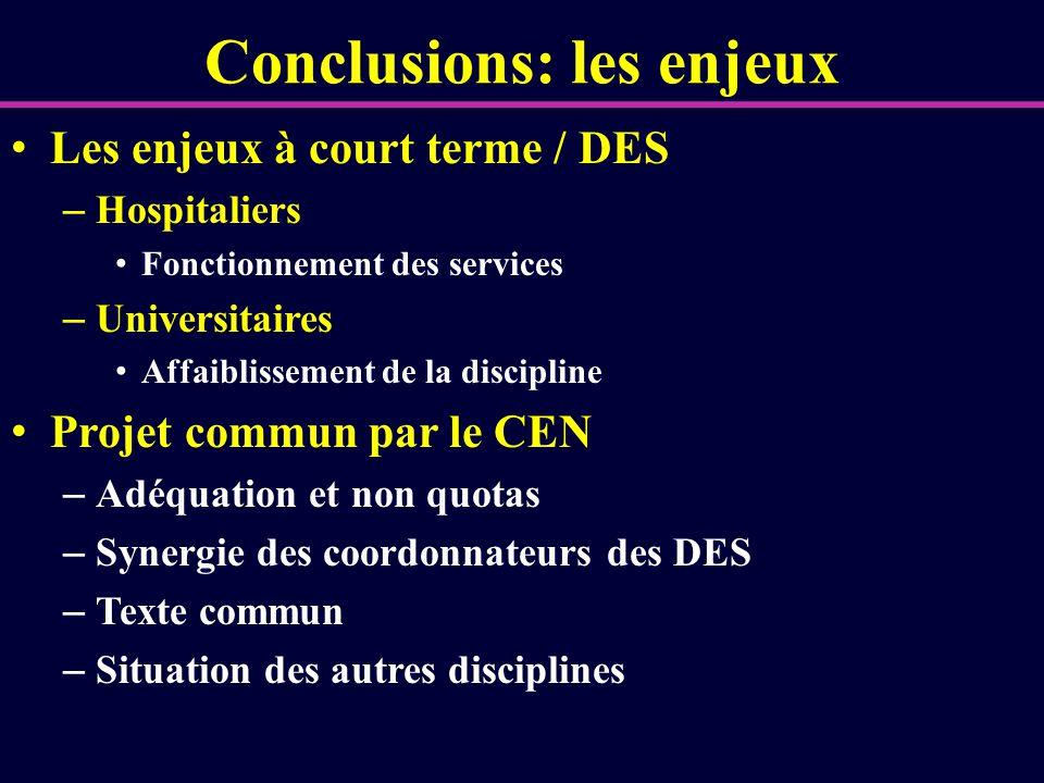 Conclusions: les enjeux Les enjeux à court terme / DES – Hospitaliers Fonctionnement des services – Universitaires Affaiblissement de la discipline Pr