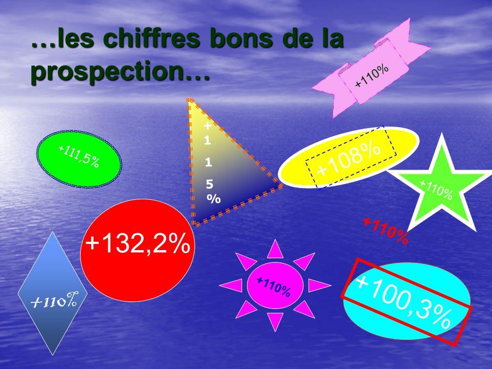 …les chiffres bons de la prospection… +111,5% +132,2% +108% +100,3% +115%+115% +110%
