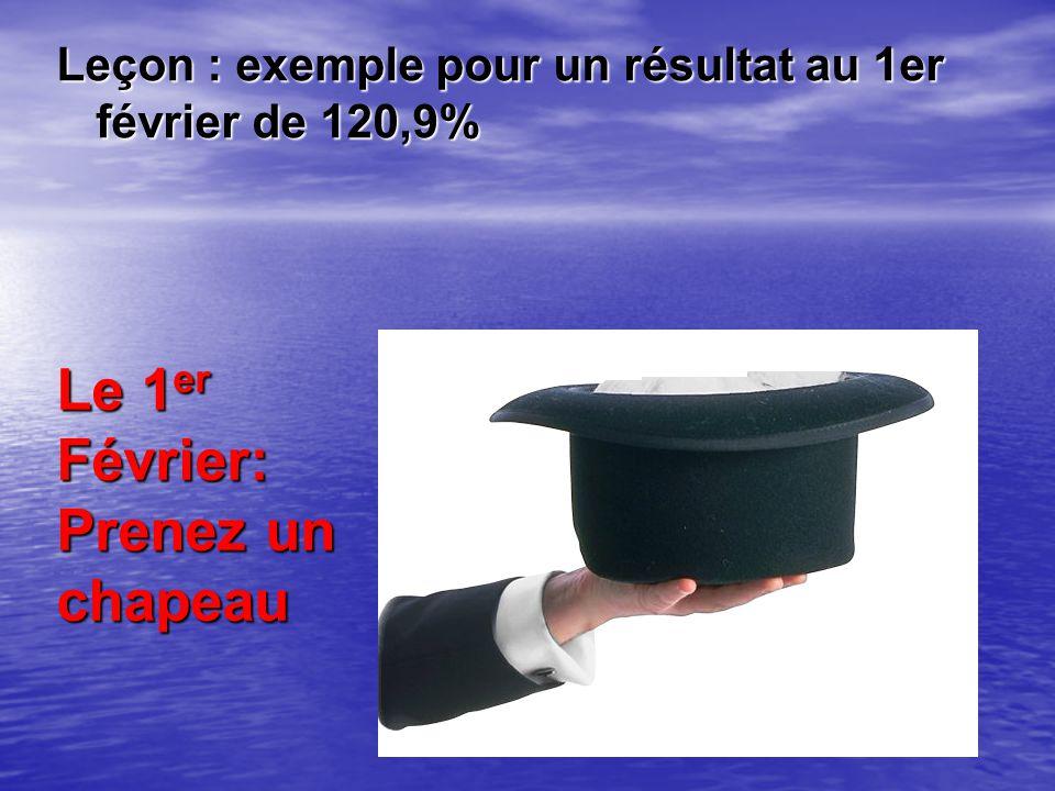 Le 1er Février: Prenez un chapeau Leçon : exemple pour un résultat au 1er février de 120,9%