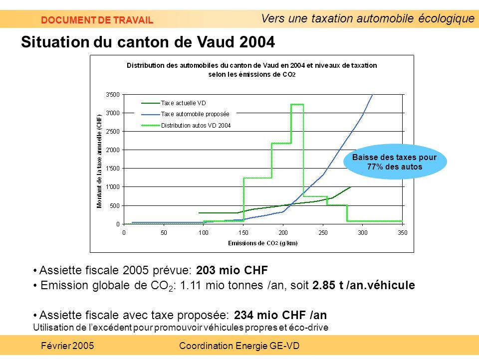 Vers une taxation automobile écologique DOCUMENT DE TRAVAIL Février 2005Coordination Energie GE-VD Assiette fiscale 2005 prévue: 203 mio CHF Emission