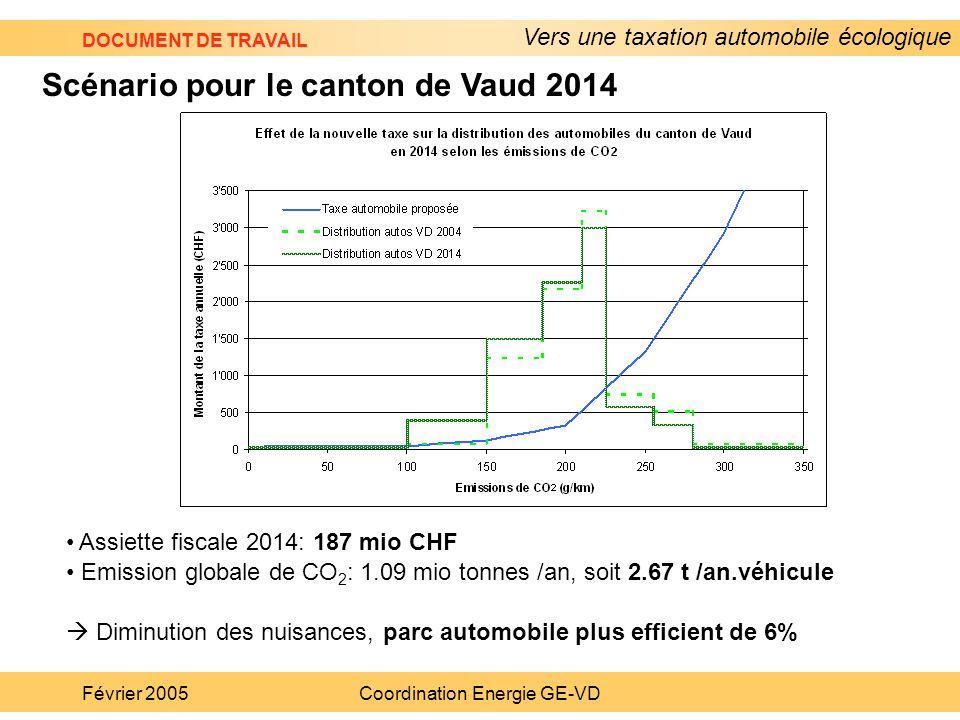 Vers une taxation automobile écologique DOCUMENT DE TRAVAIL Février 2005Coordination Energie GE-VD Assiette fiscale 2014: 187 mio CHF Emission globale