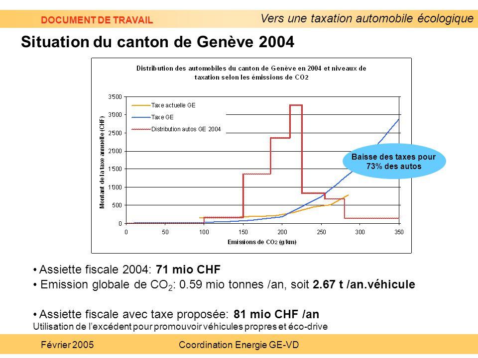 Vers une taxation automobile écologique DOCUMENT DE TRAVAIL Février 2005Coordination Energie GE-VD Assiette fiscale 2004: 71 mio CHF Emission globale