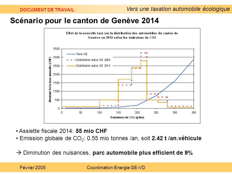 Vers une taxation automobile écologique DOCUMENT DE TRAVAIL Février 2005Coordination Energie GE-VD Assiette fiscale 2014: 55 mio CHF Emission globale