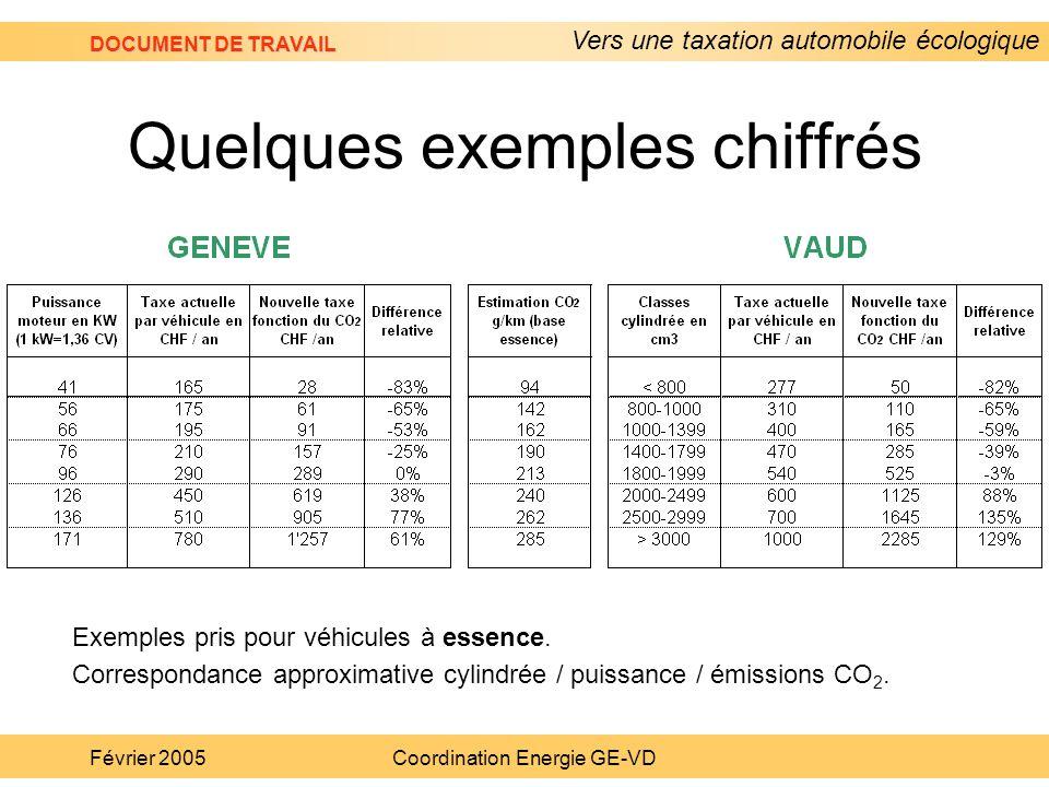 Vers une taxation automobile écologique DOCUMENT DE TRAVAIL Février 2005Coordination Energie GE-VD Quelques exemples chiffrés Exemples pris pour véhic