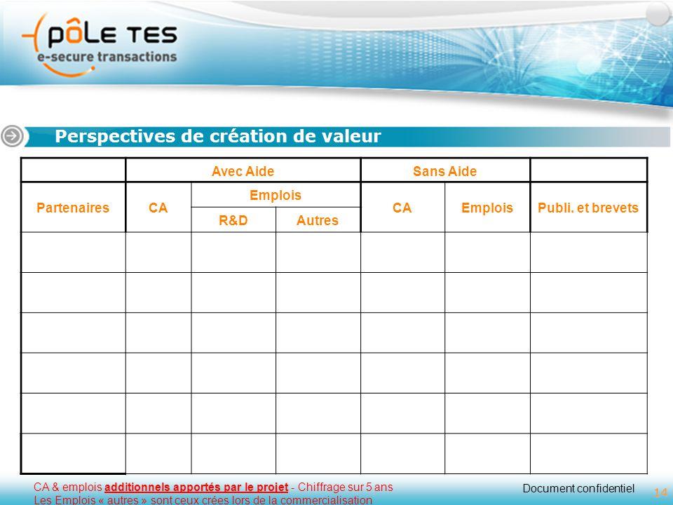 Document confidentiel 14 Titre 1 Perspectives de création de valeur 14 additionnels apportés par le projet CA & emplois additionnels apportés par le p