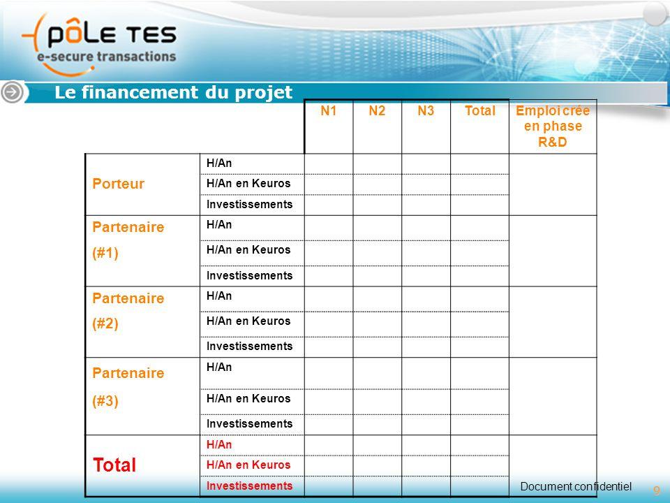 Document confidentiel 9 Titre 1 Le financement du projet 9 N1N2N3TotalEmploi crée en phase R&D Porteur H/An H/An en Keuros Investissements Partenaire