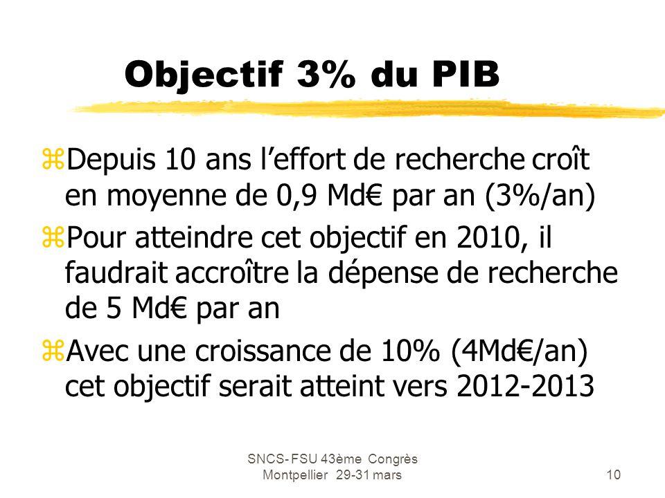 SNCS- FSU 43ème Congrès Montpellier 29-31 mars10 Objectif 3% du PIB zDepuis 10 ans l'effort de recherche croît en moyenne de 0,9 Md€ par an (3%/an) zP