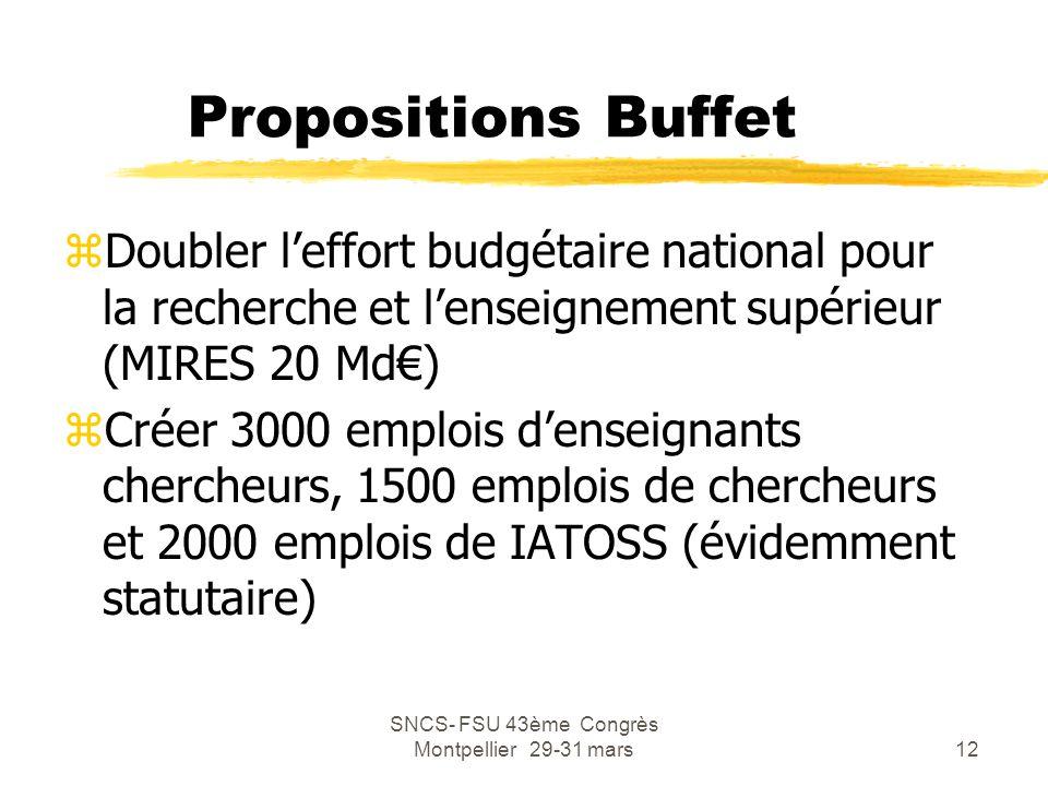SNCS- FSU 43ème Congrès Montpellier 29-31 mars12 Propositions Buffet zDoubler l'effort budgétaire national pour la recherche et l'enseignement supérie