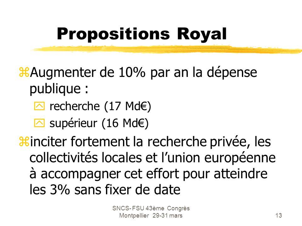 SNCS- FSU 43ème Congrès Montpellier 29-31 mars13 Propositions Royal zAugmenter de 10% par an la dépense publique : y recherche (17 Md€) y supérieur (1