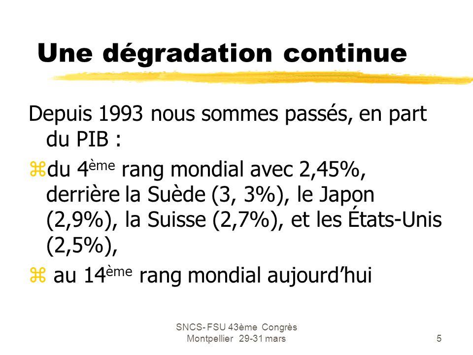 SNCS- FSU 43ème Congrès Montpellier 29-31 mars6 L'enseignement supérieur zLa dépense d'enseignement supérieur était, en 2004, de 19 Md€ soit 1,16% du PIB, dont 16 Md€ de financement public zCette part est en diminution constante depuis 1995 où elle représentait 1,29% du PIB zLa croissance moyenne des dépenses d'enseignement supérieur est de 1% en volume, soit inférieure à celle du PIB (2,3%)