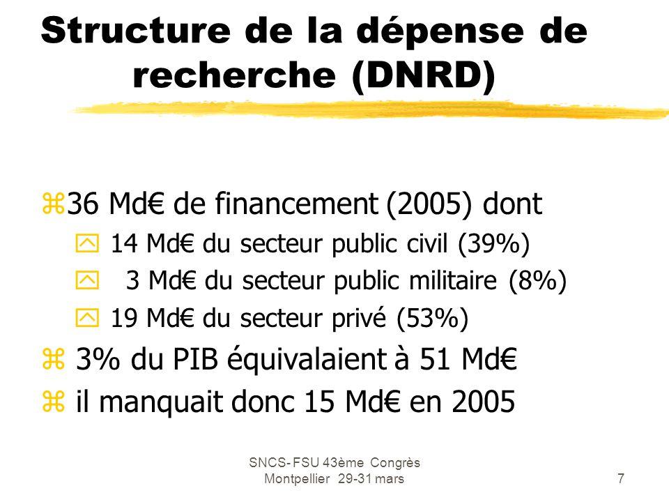 SNCS- FSU 43ème Congrès Montpellier 29-31 mars8 Budget de l'État : MIRES zEn 2007, la mission interministérielle recherche et enseignement supérieur est (hors Vie étudiante) de 19 Md€ dont : y enseignement supérieur et recherche universitaire 10Md€ y financement public de la recherche 9 Md€ x dont CNRS 2,3 Md€, Inserm 0,5 Md€