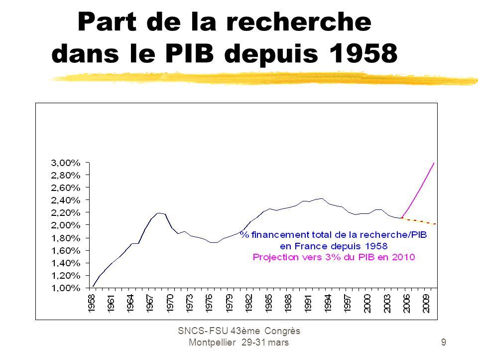 SNCS- FSU 43ème Congrès Montpellier 29-31 mars10 Objectif 3% du PIB zDepuis 10 ans l'effort de recherche croît en moyenne de 0,9 Md€ par an (3%/an) zPour atteindre cet objectif en 2010, il faudrait accroître la dépense de recherche de 5 Md€ par an zAvec une croissance de 10% (4Md€/an) cet objectif serait atteint vers 2012-2013