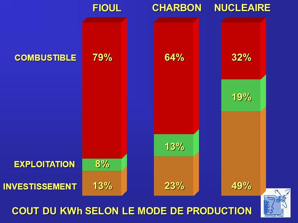 PART DU NUCLEAIRE DANS LA PRODUCTION NATIONALE D 'ELECTRICITE 80% 70% 60% 50% 40% 30% 20% 10% 0% LITUANIE FRANCE BELGIQUE SUISSE JAPON ALLEMAGNE USA RUSSIE ITALIE