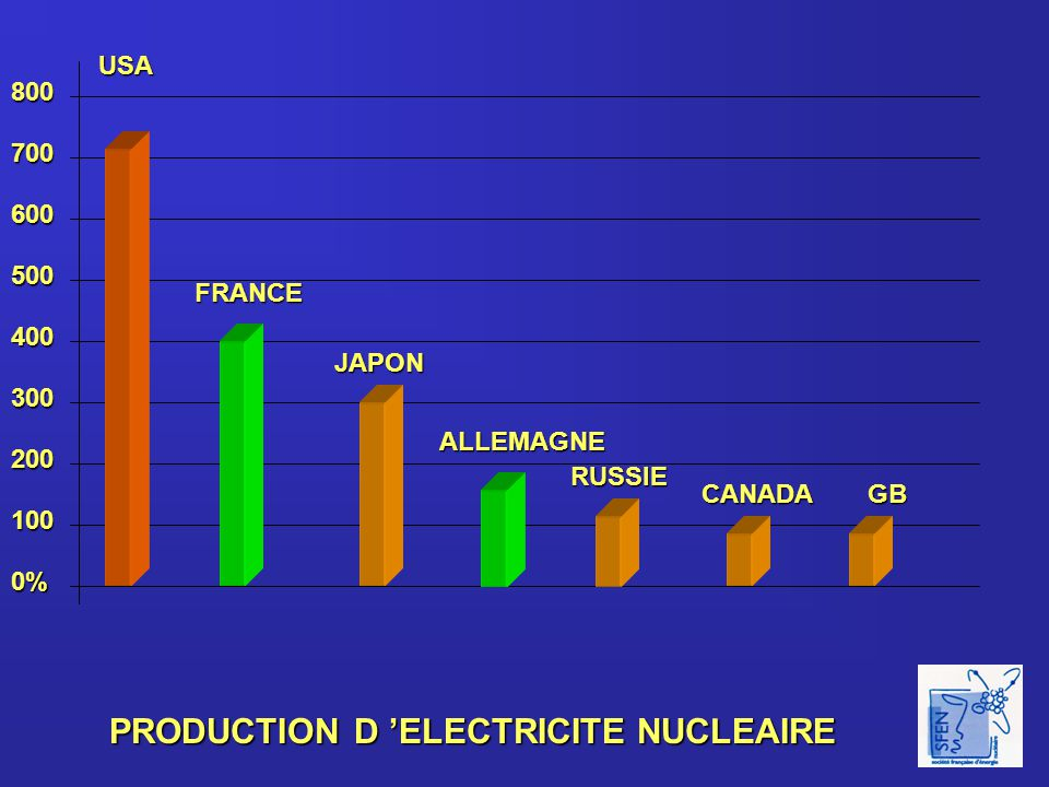 PUISSANCE INSTALLEE EN FRANCE (MW) NUCLEAIRE HYDRAULIQUE THERMIQUE NON NUCLEAIRE