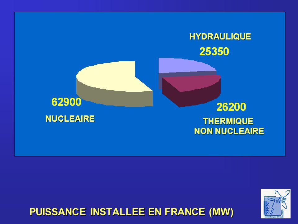 LES CENTRALES NUCLEAIRES FRANCAISES CENTRALES EN FONCTIONNEMENT CENTRALES EN FONCTIONNEMENT 58 réacteurs à eau pressurisée (REP) 58 réacteurs à eau pressurisée (REP) 34 réacteurs de 900MW 34 réacteurs de 900MW 20 réacteurs de 1300 MW 20 réacteurs de 1300 MW 4 réacteurs de 1400 MW 4 réacteurs de 1400 MW CENTRALES ARRETEESCENTRALES ARRETEES 8 UNGG 8 UNGG G1,G2, G3 à Marcoule G1,G2, G3 à Marcoule Chinon A1, A2 et A3 Chinon A1, A2 et A3 St Laurent A1 et A2 St Laurent A1 et A2 Bugey 1 Bugey 1 1 REP 1 REP Chooz A Chooz A 1 Eau lourde1 Eau lourde Brennilis Brennilis