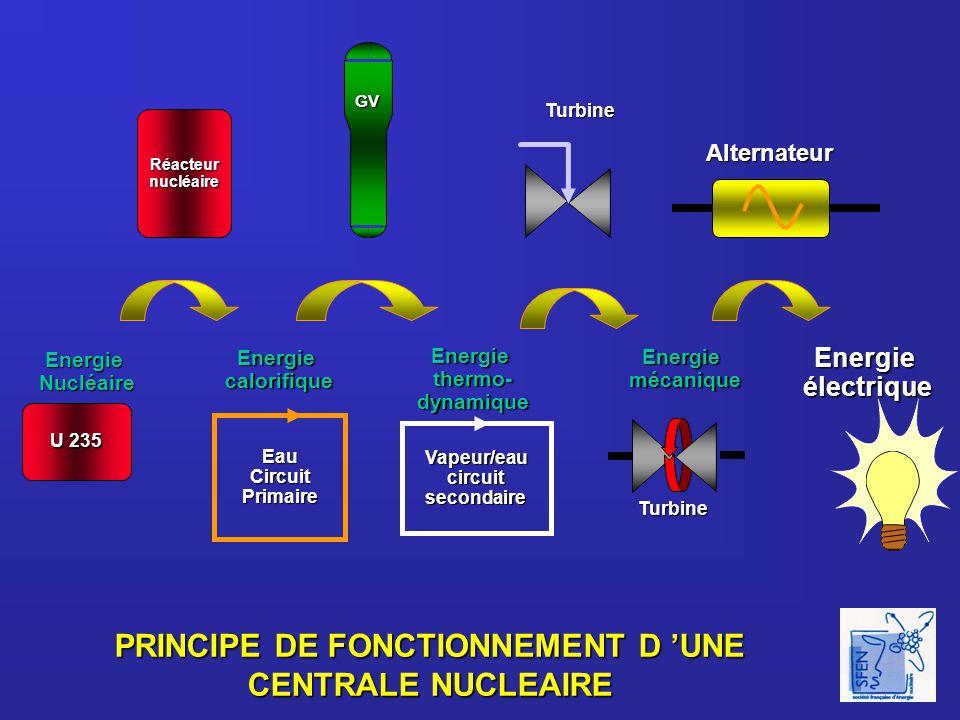 PRINCIPE DE FONCTIONNEMENT D 'UNE CENTRALE NUCLEAIRE EnergieNucléaire U 235 Réacteurnucléaire GV Vapeur/eaucircuitsecondaire Turbine Energieélectrique EauCircuitPrimaire Energiethermo-dynamique Energiecalorifique Energiemécanique Turbine Alternateur