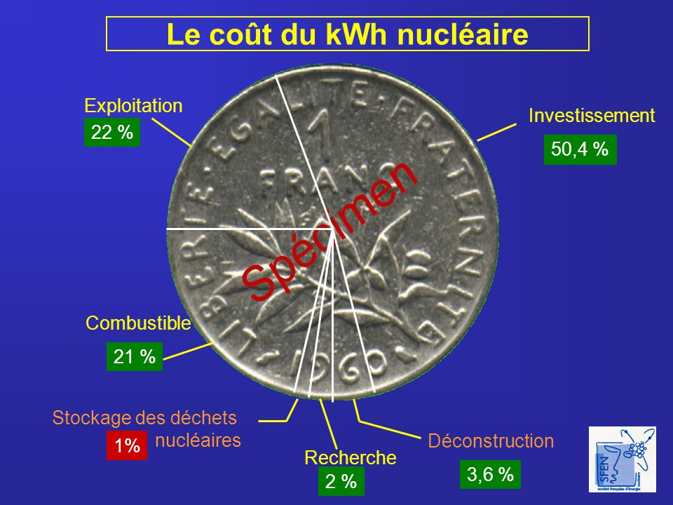 Le coût du kWh nucléaire Exploitation Combustible Stockage des déchets nucléaires Recherche Déconstruction Investissement 22 % 21 % 1% 2 % 3,6 % 50,4 %