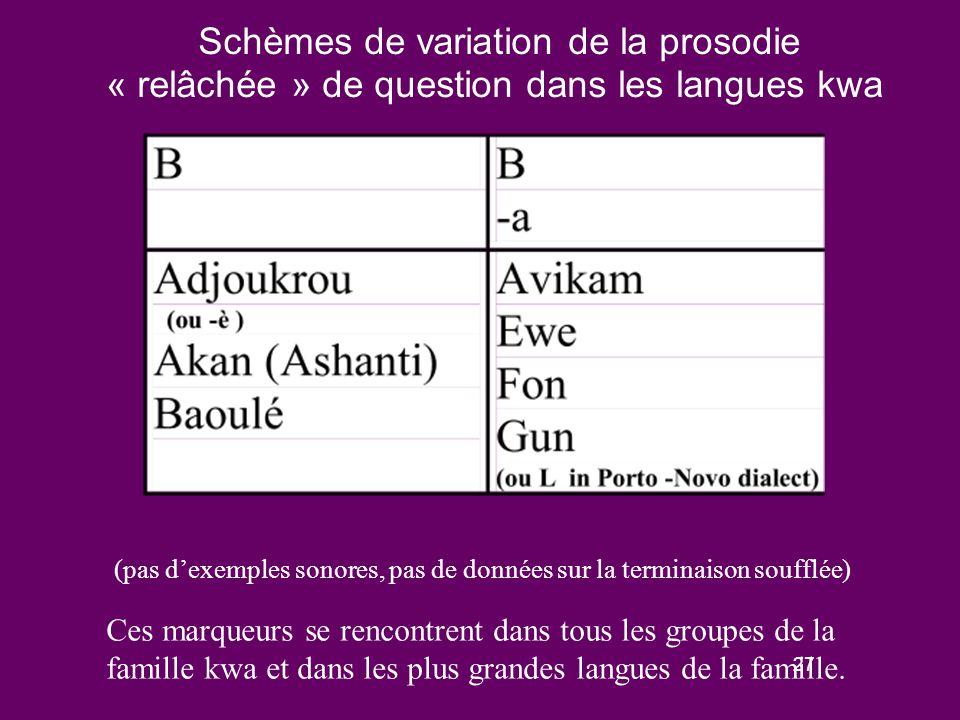 26 Prosodie de question « relâchée » dans les langues kwa