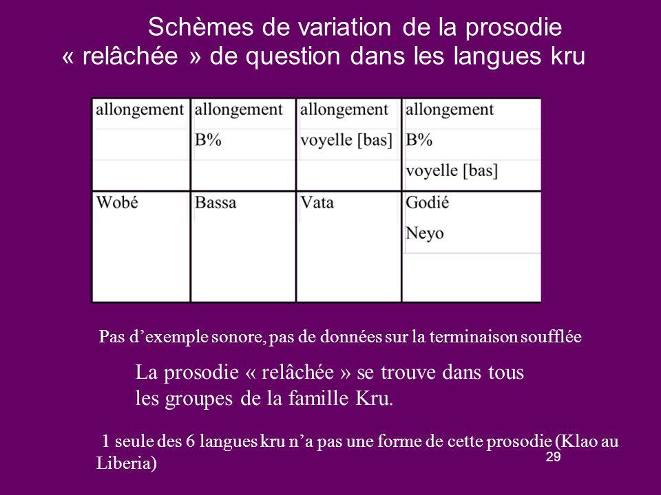 28 Prosodie de question « relâchée » dans les langues kru