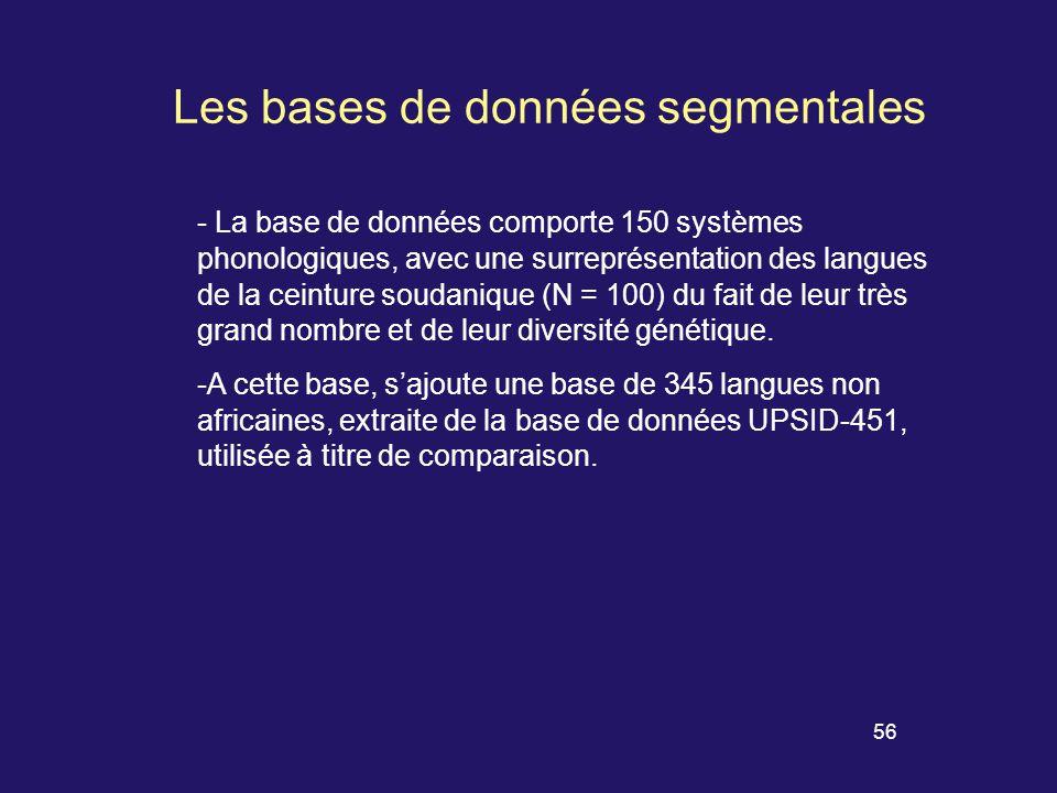 55 Zones phonologiques proposées